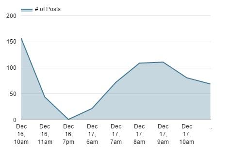 Nombre de tweets contenant le hashtag #aylan depuis un jour
