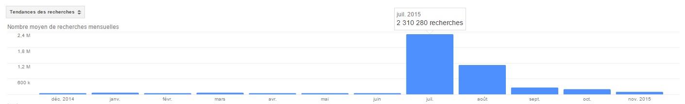 Graphe du nombre de recherche sur le nom de Walter Palmer en 2015 sur Google Monde